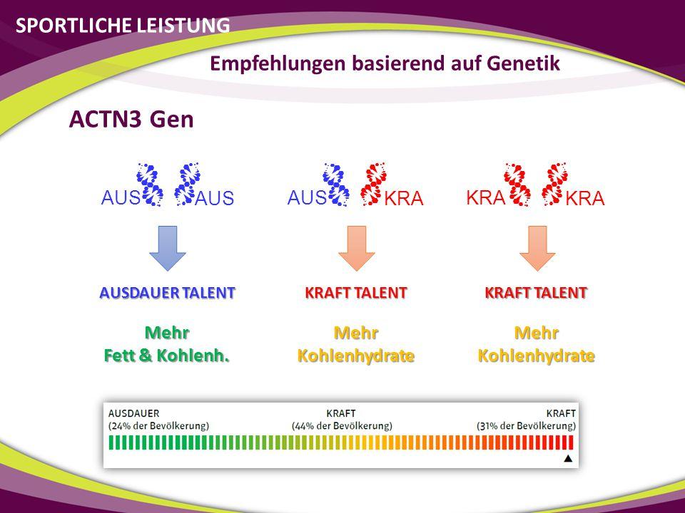 SPORTLICHE LEISTUNG AUS KRA AUS KRA ACTN3 Gen AUSDAUER TALENT KRAFT TALENT Mehr Fett & Kohlenh. Mehr Kohlenhydrate KRAFT TALENT Mehr Kohlenhydrate Emp