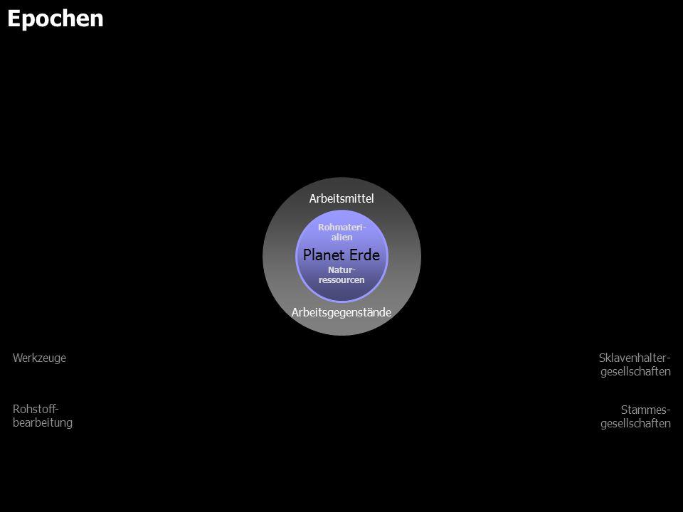 Planet Erde Arbeitsgegenstände Arbeitsmittel Produktionsmittel Arbeitskräfte Feudalismus Sklavenhalter- gesellschaften Stammes- gesellschaften Einfache Maschinerie Werkzeuge Rohstoff- bearbeitung Natur- ressourcen Rohmateri- alien Epochen