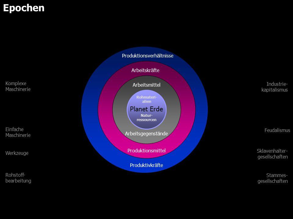 Planet Erde Arbeitsgegenstände Arbeitsmittel Produktionsmittel Arbeitskräfte Produktionsverhältnisse Produktivkräfte Industrie- kapitalismus Feudalismus Sklavenhalter- gesellschaften Stammes- gesellschaften Komplexe Maschinerie Einfache Maschinerie Werkzeuge Rohstoff- bearbeitung Natur- ressourcen Rohmateri- alien Epochen