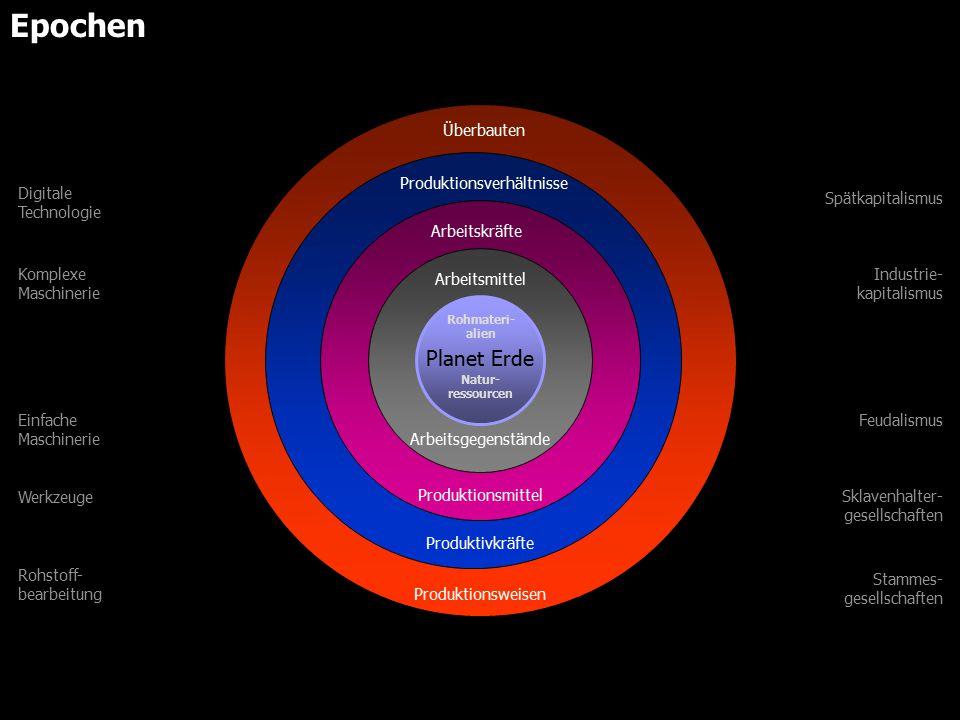 Planet Erde Arbeitsgegenstände Arbeitsmittel Produktionsmittel Arbeitskräfte Produktionsverhältnisse Produktivkräfte Überbauten Produktionsweisen Spätkapitalismus Industrie- kapitalismus Feudalismus Sklavenhalter- gesellschaften Stammes- gesellschaften Digitale Technologie Komplexe Maschinerie Einfache Maschinerie Werkzeuge Rohstoff- bearbeitung Natur- ressourcen Rohmateri- alien Epochen