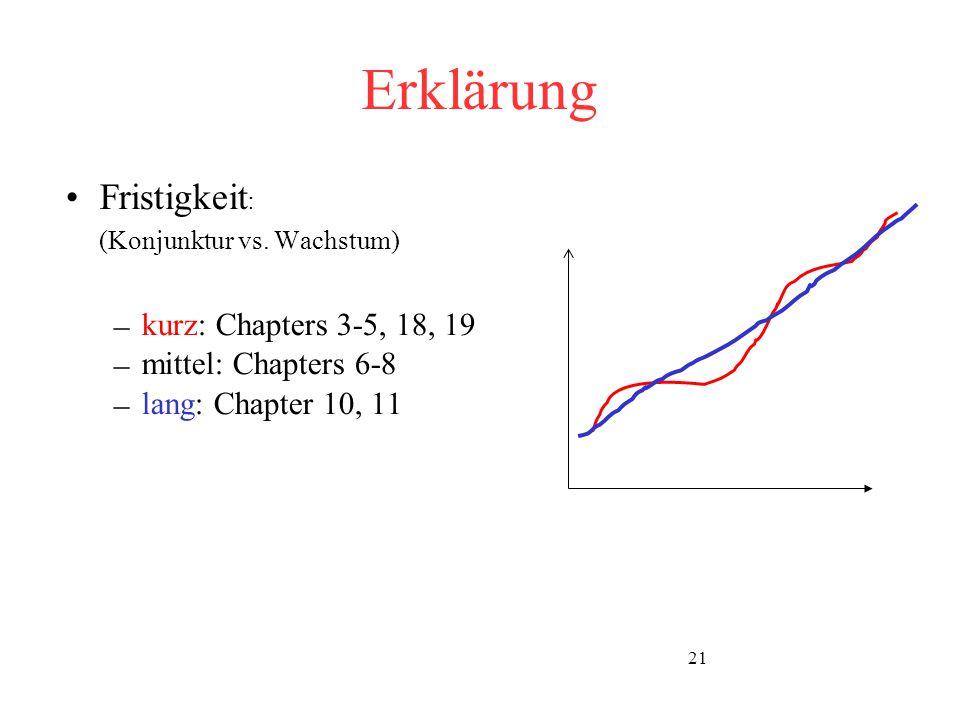 21 Erklärung Fristigkeit : (Konjunktur vs. Wachstum) – kurz: Chapters 3-5, 18, 19 – mittel: Chapters 6-8 – lang: Chapter 10, 11 t = Zeit Y = Bruttoinl