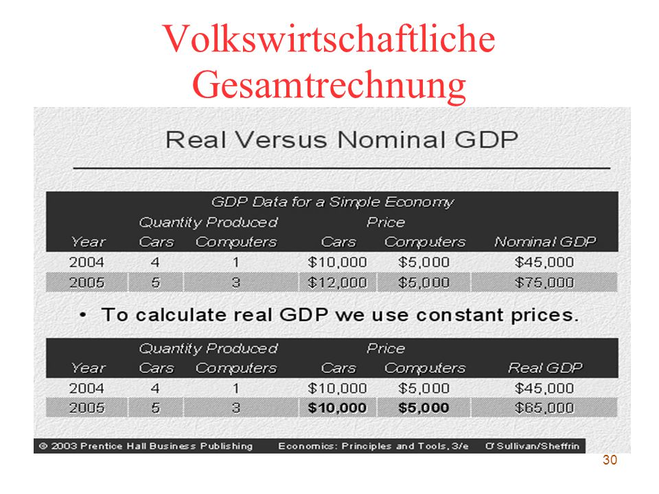 30 Volkswirtschaftliche Gesamtrechnung
