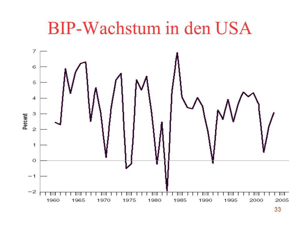 33 BIP-Wachstum in den USA
