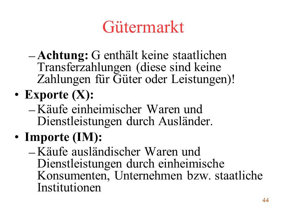 44 Gütermarkt – Achtung: G enthält keine staatlichen Transferzahlungen (diese sind keine Zahlungen für Güter oder Leistungen)! Exporte (X): – Käufe ei