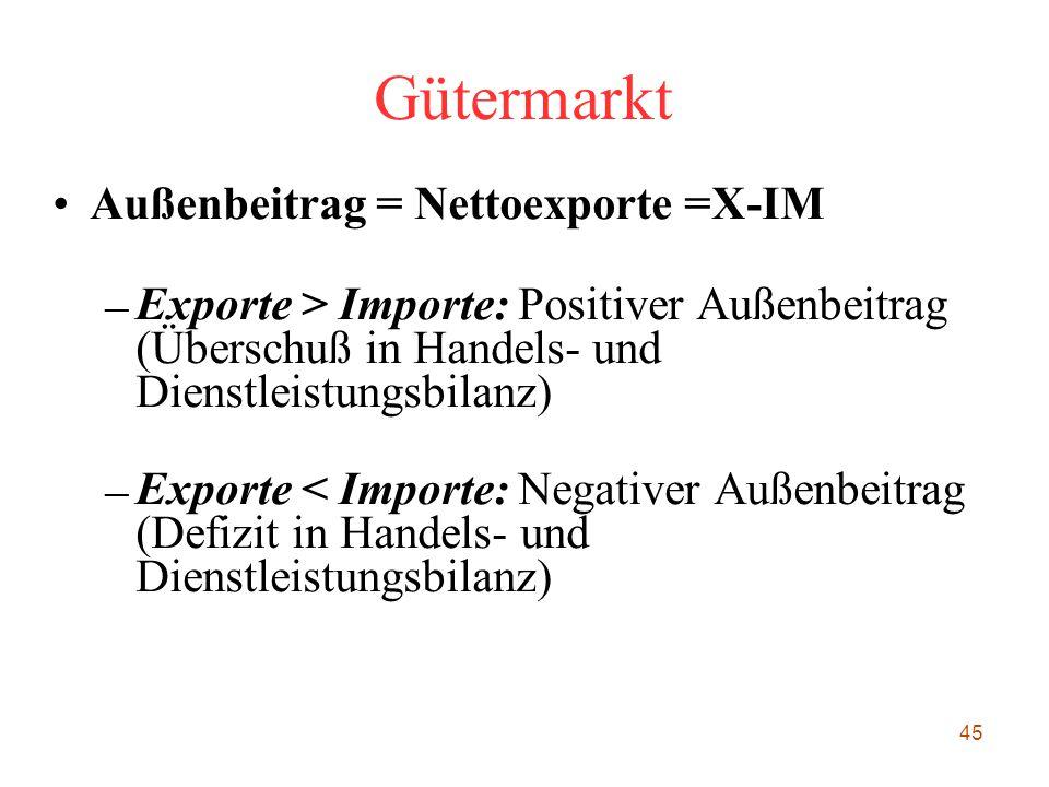 45 Gütermarkt Außenbeitrag = Nettoexporte =X-IM – Exporte > Importe: Positiver Außenbeitrag (Überschuß in Handels- und Dienstleistungsbilanz) – Export