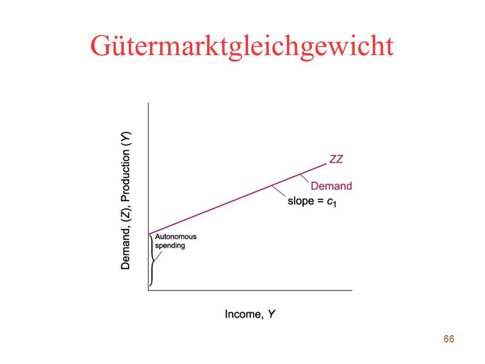 66 Gütermarktgleichgewicht