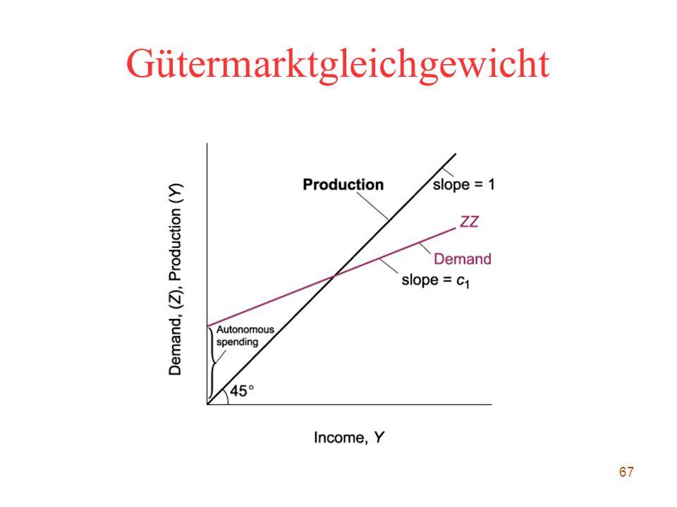 67 Gütermarktgleichgewicht