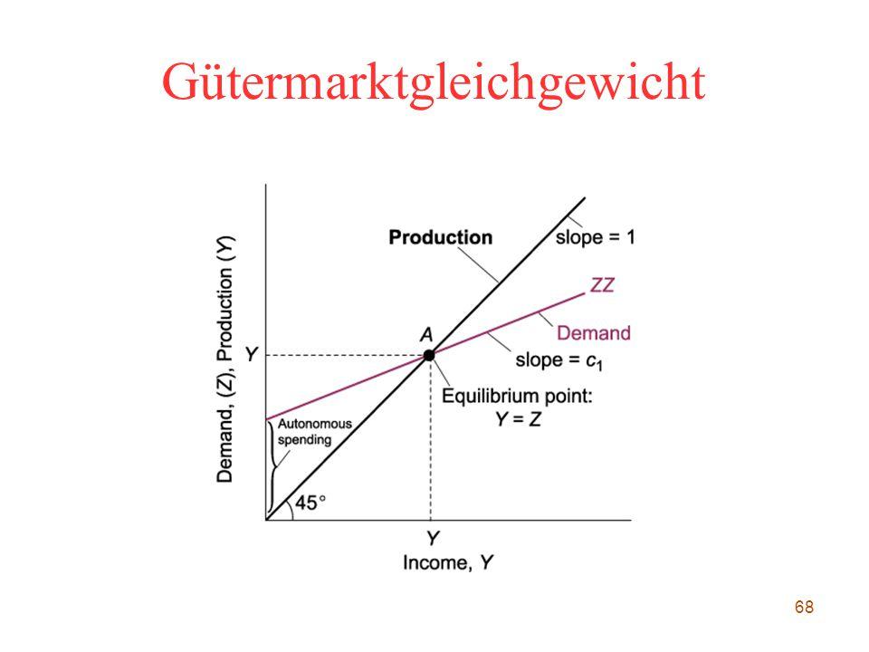 68 Gütermarktgleichgewicht