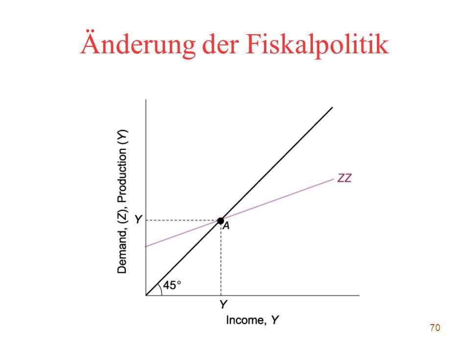 70 Änderung der Fiskalpolitik