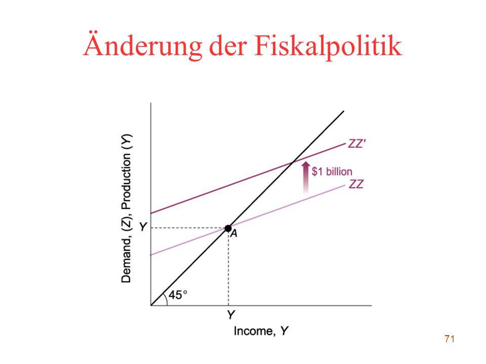 71 Änderung der Fiskalpolitik