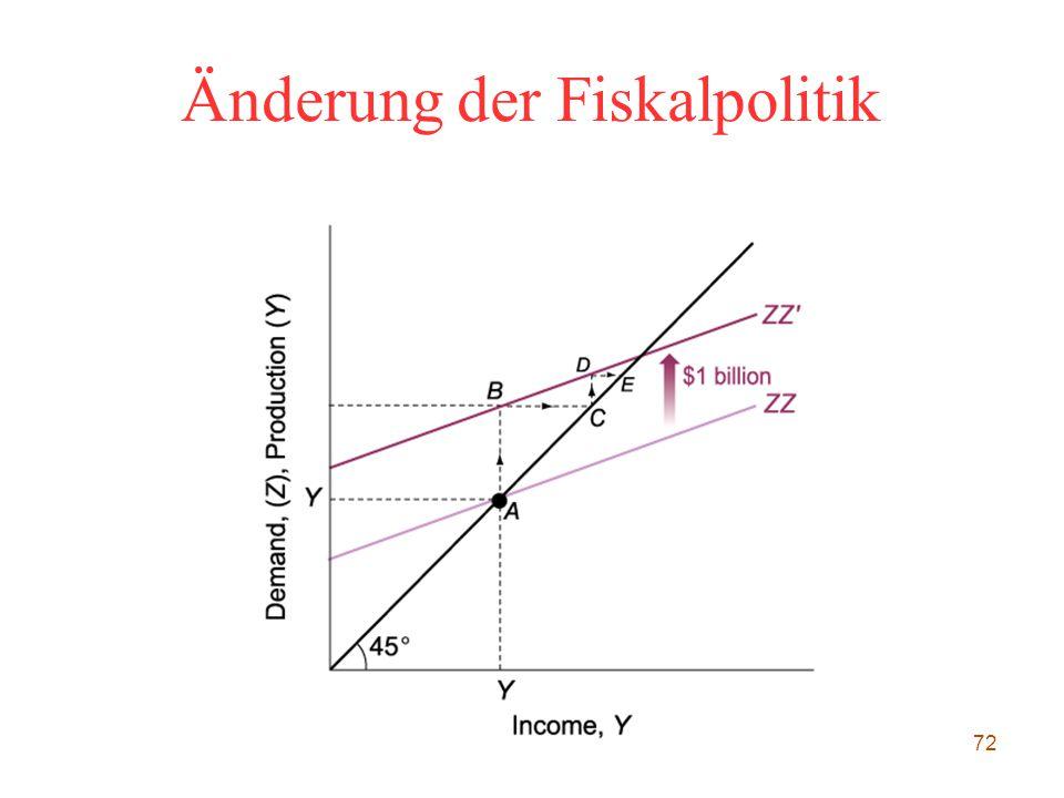 72 Änderung der Fiskalpolitik