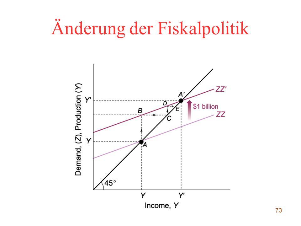 73 Änderung der Fiskalpolitik