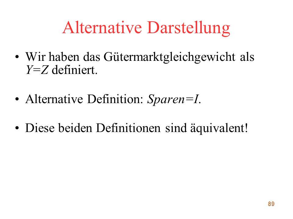 89 Alternative Darstellung Wir haben das Gütermarktgleichgewicht als Y=Z definiert. Alternative Definition: Sparen=I. Diese beiden Definitionen sind ä