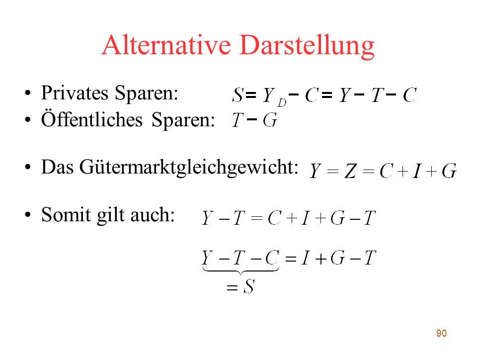 90 Alternative Darstellung Privates Sparen: Öffentliches Sparen: Das Gütermarktgleichgewicht: Somit gilt auch: