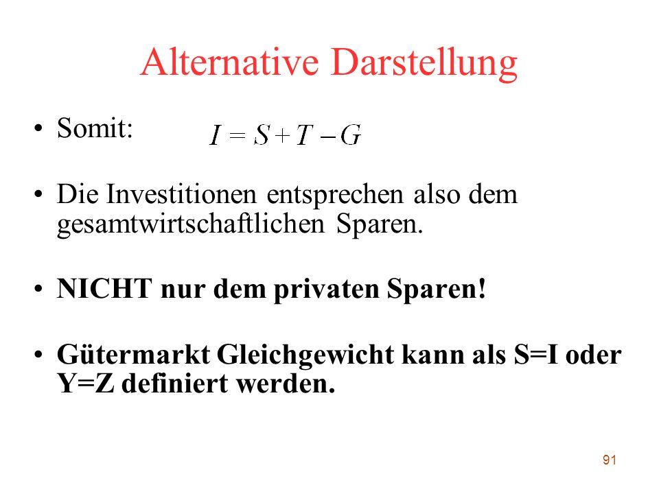 91 Alternative Darstellung Somit: Die Investitionen entsprechen also dem gesamtwirtschaftlichen Sparen. NICHT nur dem privaten Sparen! Gütermarkt Glei