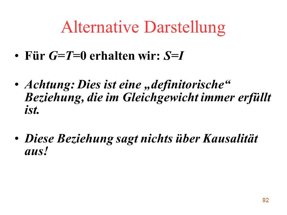 """92 Alternative Darstellung Für G=T=0 erhalten wir: S=I Achtung: Dies ist eine """"definitorische"""" Beziehung, die im Gleichgewicht immer erfüllt ist. Dies"""