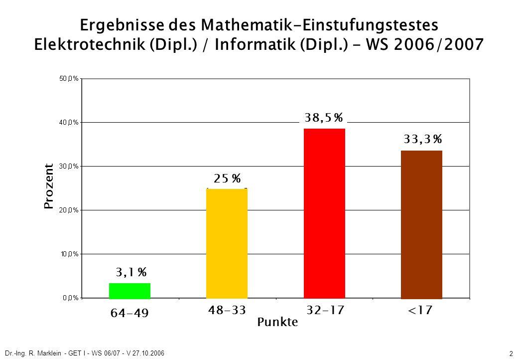Dr.-Ing. R. Marklein - GET I - WS 06/07 - V 27.10.2006 2 Ergebnisse des Mathematik-Einstufungstestes Elektrotechnik (Dipl.) / Informatik (Dipl.) - WS