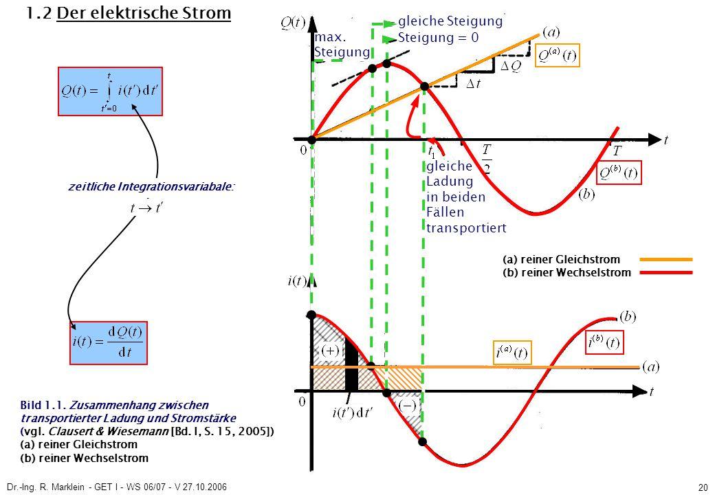 Dr.-Ing. R. Marklein - GET I - WS 06/07 - V 27.10.2006 20 1.2 Der elektrische Strom max. Steigung Steigung = 0 Bild 1.1. Zusammenhang zwischen transpo