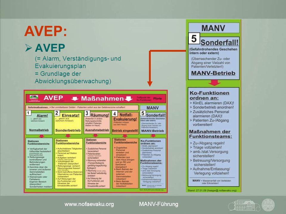 www.nofaevaku.org MANV-Führung AVEP:  AVEP (= Alarm, Verständigungs- und Evakuierungsplan = Grundlage der Abwicklungsüberwachung)