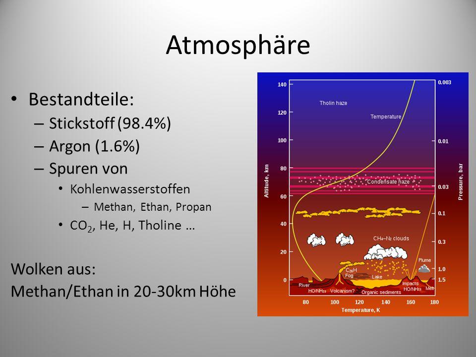 Atmosphäre Bestandteile: – Stickstoff (98.4%) – Argon (1.6%) – Spuren von Kohlenwasserstoffen – Methan, Ethan, Propan CO 2, He, H, Tholine … Wolken aus: Methan/Ethan in 20-30km Höhe