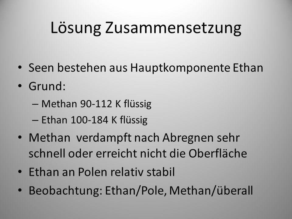 Lösung Zusammensetzung Seen bestehen aus Hauptkomponente Ethan Grund: – Methan 90-112 K flüssig – Ethan 100-184 K flüssig Methan verdampft nach Abregnen sehr schnell oder erreicht nicht die Oberfläche Ethan an Polen relativ stabil Beobachtung: Ethan/Pole, Methan/überall