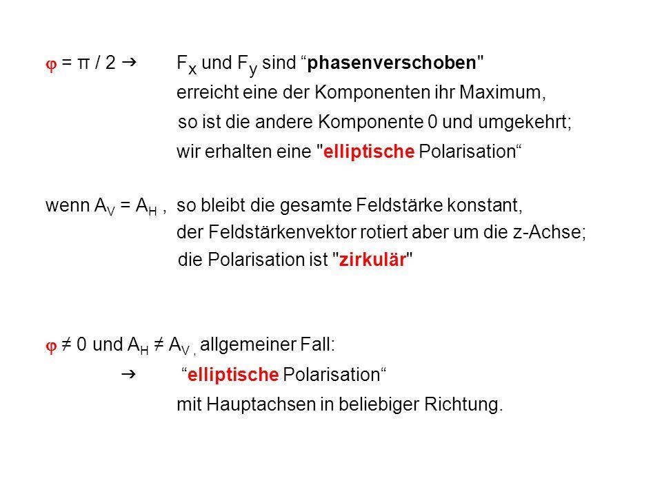 """ = π / 2  F x und F y sind """"phasenverschoben"""