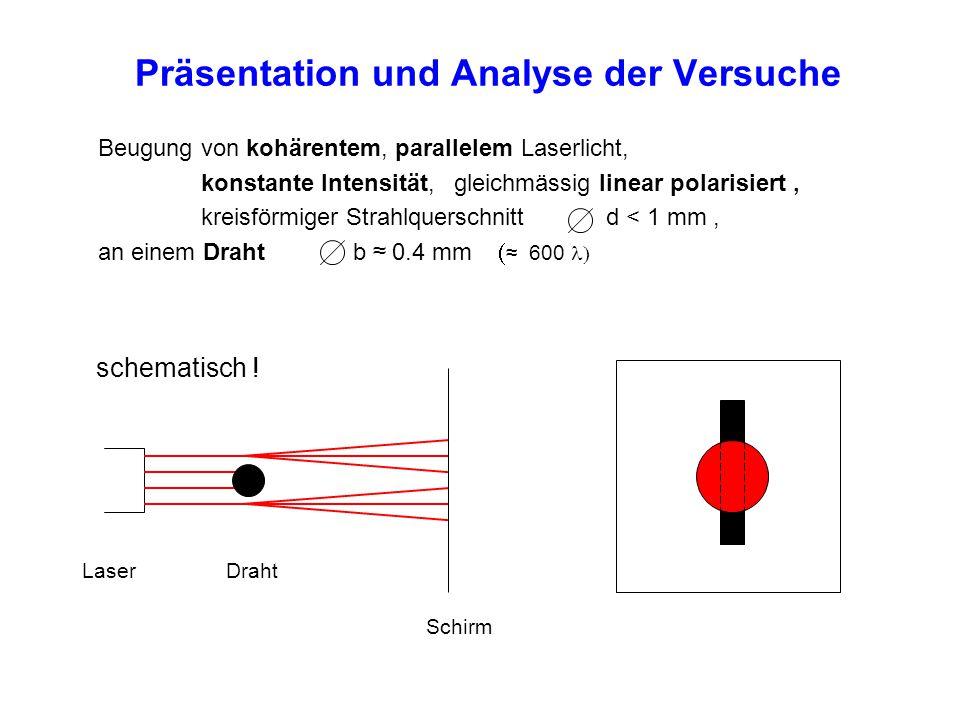 Präsentation und Analyse der Versuche Beugung von kohärentem, parallelem Laserlicht, konstante Intensität, gleichmässig linear polarisiert, kreisförmi