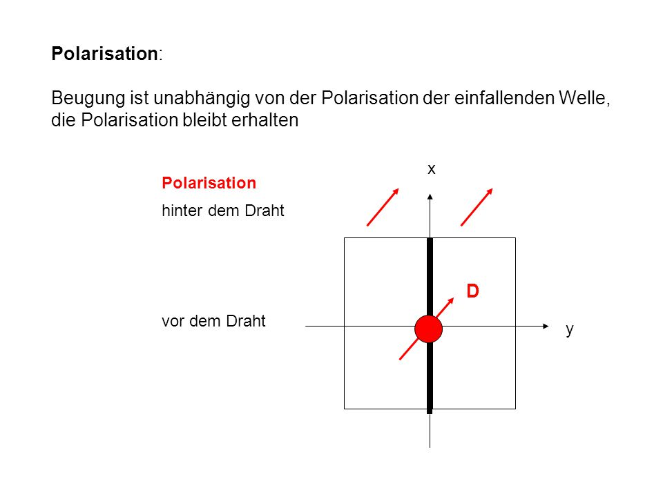 Polarisation: Beugung ist unabhängig von der Polarisation der einfallenden Welle, die Polarisation bleibt erhalten x y D vor dem Draht hinter dem Drah