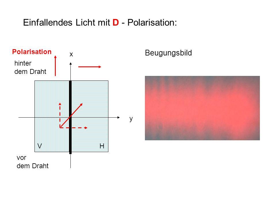 Einfallendes Licht mit D - Polarisation: x y vor dem Draht hinter dem Draht VH Polarisation Beugungsbild