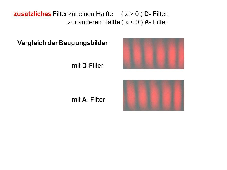 zusätzliches Filter zur einen Hälfte ( x > 0 ) D- Filter, zur anderen Hälfte ( x < 0 ) A- Filter Vergleich der Beugungsbilder: mit D-Filter mit A- Fil