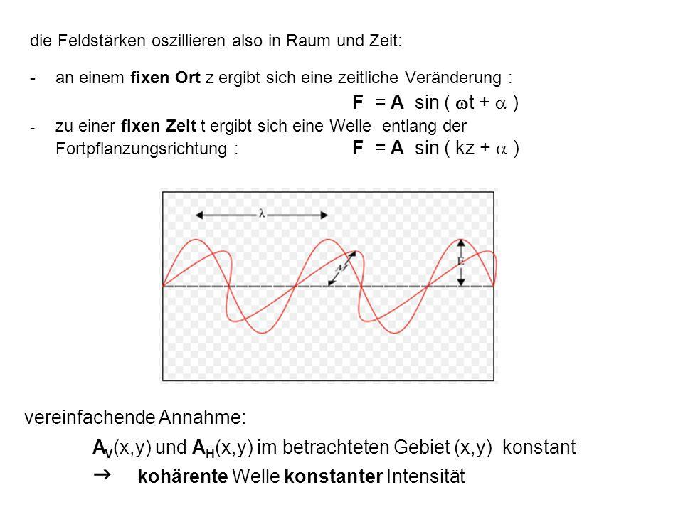 die Feldstärken oszillieren also in Raum und Zeit: -an einem fixen Ort z ergibt sich eine zeitliche Veränderung : F = A sin (  t +  ) - zu einer fix