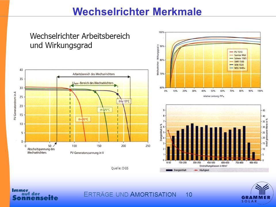 E RTRÄGE UND A MORTISATION 10 Wechselrichter Merkmale Wechselrichter Arbeitsbereich und Wirkungsgrad Quelle: DGS