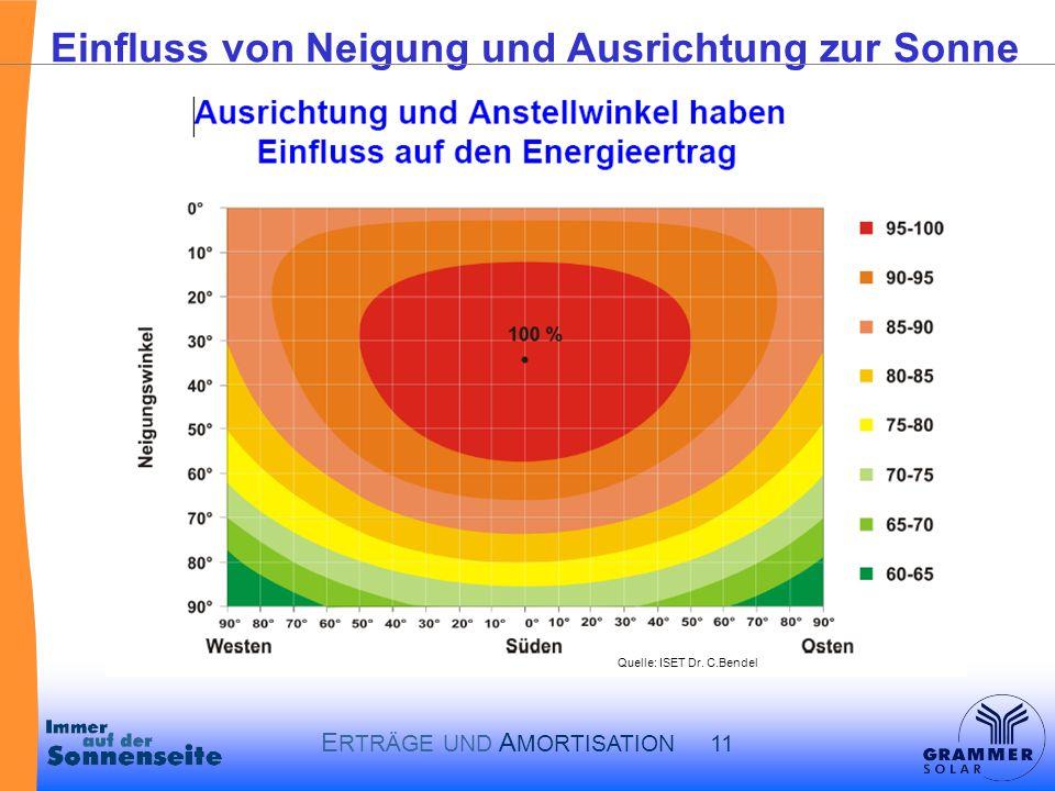 E RTRÄGE UND A MORTISATION 11 Einfluss von Neigung und Ausrichtung zur Sonne Quelle: ISET Dr.