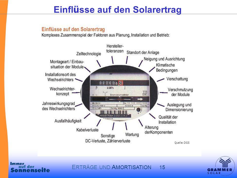E RTRÄGE UND A MORTISATION 15 Einfl ü sse auf den Solarertrag Quelle: DGS