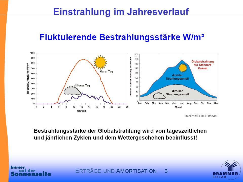 E RTRÄGE UND A MORTISATION 3 Einstrahlung im Jahresverlauf Quelle: ISET Dr. C.Bendel