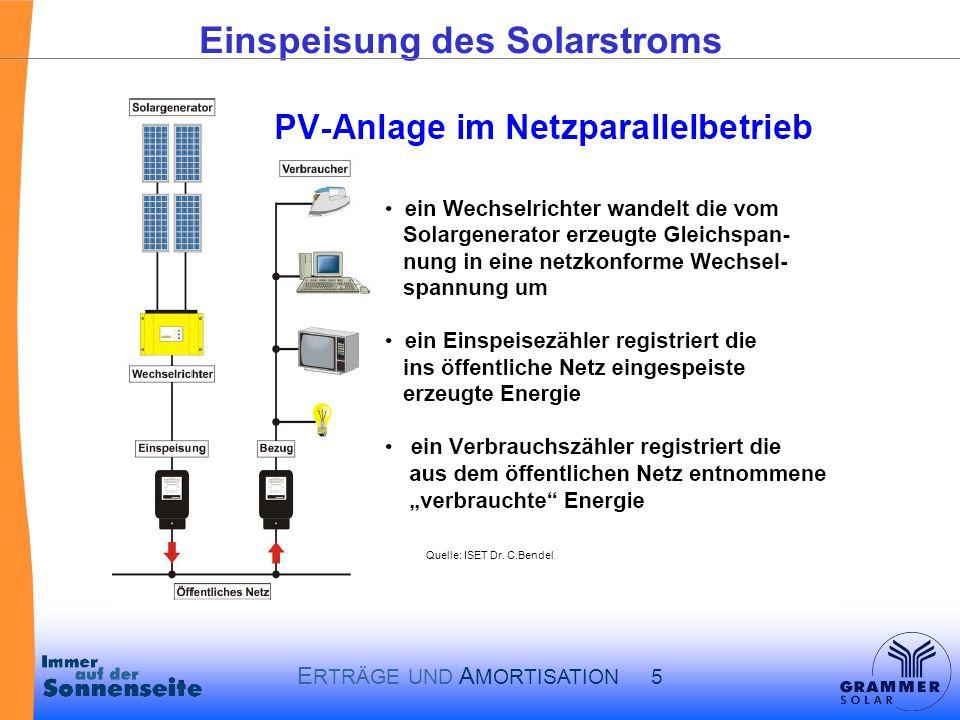 E RTRÄGE UND A MORTISATION 5 Einspeisung des Solarstroms Quelle: ISET Dr. C.Bendel