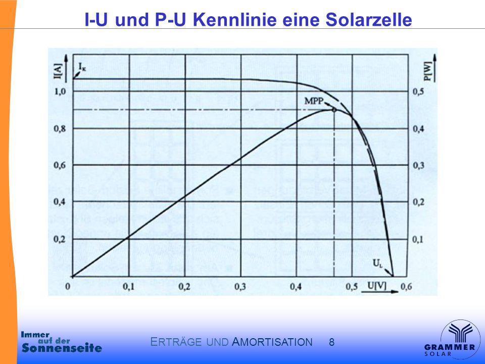 E RTRÄGE UND A MORTISATION 8 I-U und P-U Kennlinie eine Solarzelle