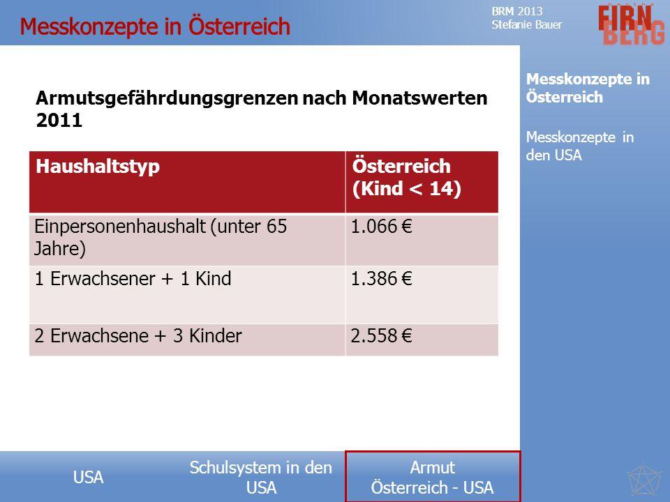 Schulsystem in den USA Forschungsfrage Teufelskreis der Armut Messkonzepte Ausprägung USA Ursachen Fazit BRM 2013 Stefanie Bauer Armut Österreich - USA BRM 2013 Stefanie Bauer Armut Österreich - USA Messkonzepte in Österreich Messkonzepte in den USA HaushaltstypÖsterreich (Kind < 14) Einpersonenhaushalt (unter 65 Jahre) 1.066 € 1 Erwachsener + 1 Kind1.386 € 2 Erwachsene + 3 Kinder2.558 € Armutsgefährdungsgrenzen nach Monatswerten 2011