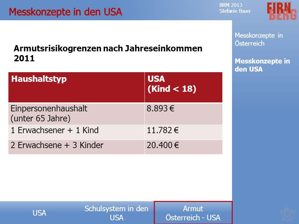 Schulsystem in den USA Forschungsfrage Teufelskreis der Armut Messkonzepte Ausprägung USA Ursachen Fazit BRM 2013 Stefanie Bauer Armut Österreich - USA BRM 2013 Stefanie Bauer Armut Österreich - USA Messkonzepte in Österreich Messkonzepte in den USA HaushaltstypUSA (Kind < 18) Einpersonenhaushalt (unter 65 Jahre) 8.893 € 1 Erwachsener + 1 Kind11.782 € 2 Erwachsene + 3 Kinder20.400 € Armutsrisikogrenzen nach Jahreseinkommen 2011