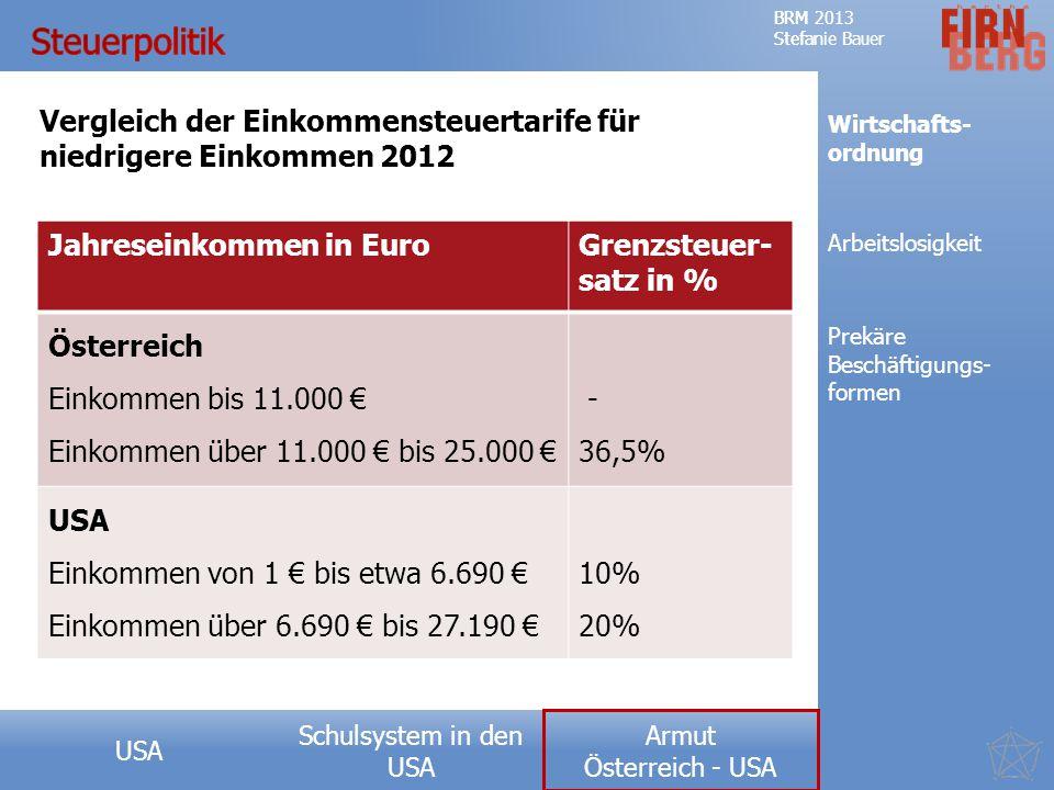 Schulsystem in den USA Forschungsfrage Teufelskreis der Armut Messkonzepte Ausprägung USA Ursachen Fazit BRM 2013 Stefanie Bauer Armut Österreich - USA BRM 2013 Stefanie Bauer Armut Österreich - USA Jahreseinkommen in EuroGrenzsteuer- satz in % Österreich Einkommen bis 11.000 € Einkommen über 11.000 € bis 25.000 € - 36,5% USA Einkommen von 1 € bis etwa 6.690 € Einkommen über 6.690 € bis 27.190 € 10% 20% Vergleich der Einkommensteuertarife für niedrigere Einkommen 2012 Wirtschafts- ordnung Prekäre Beschäftigungs- formen Arbeitslosigkeit