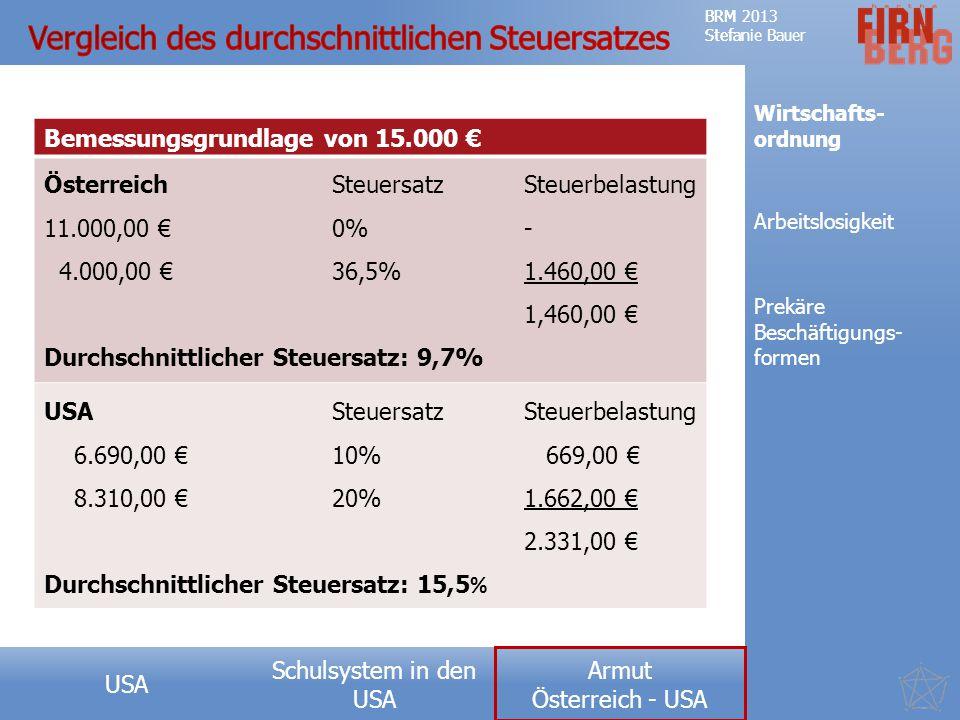 Schulsystem in den USA Forschungsfrage Teufelskreis der Armut Messkonzepte Ausprägung USA Ursachen Fazit BRM 2013 Stefanie Bauer Armut Österreich - USA BRM 2013 Stefanie Bauer Armut Österreich - USA Bemessungsgrundlage von 15.000 € ÖsterreichSteuersatzSteuerbelastung 11.000,00 € 0%- 4.000,00 €36,5%1.460,00 € 1,460,00 € Durchschnittlicher Steuersatz: 9,7% USASteuersatzSteuerbelastung 6.690,00 € 10% 669,00 € 8.310,00 € 20%1.662,00 € 2.331,00 € Durchschnittlicher Steuersatz: 15,5 % Wirtschafts- ordnung Prekäre Beschäftigungs- formen Arbeitslosigkeit