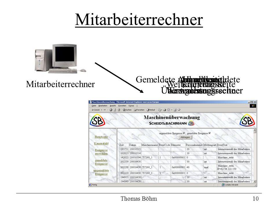 Hauptseite Überwachungsrechner Kamerabild Anmeldeseite Überwachungsrechner Weiterleitungsseite Anmeldung Weiterleitungsseite Thomas Böhm10 Mitarbeiter