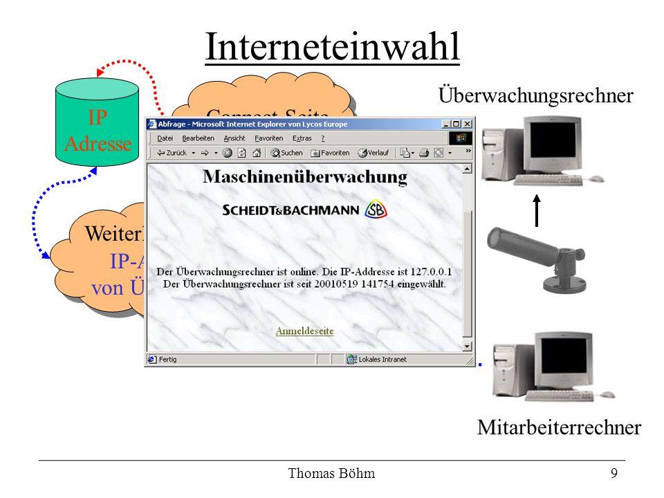 Thomas Böhm9 Interneteinwahl Mitarbeiterrechner Überwachungsrechner Internet Weiterleitungsseite IP-Adresse von Ü-Rechner Connect-SeiteIP Adresse
