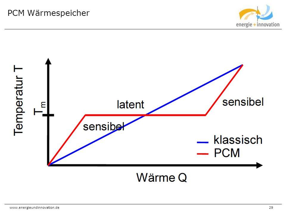 www.energieundinnovation.de29 PCM Wärmespeicher
