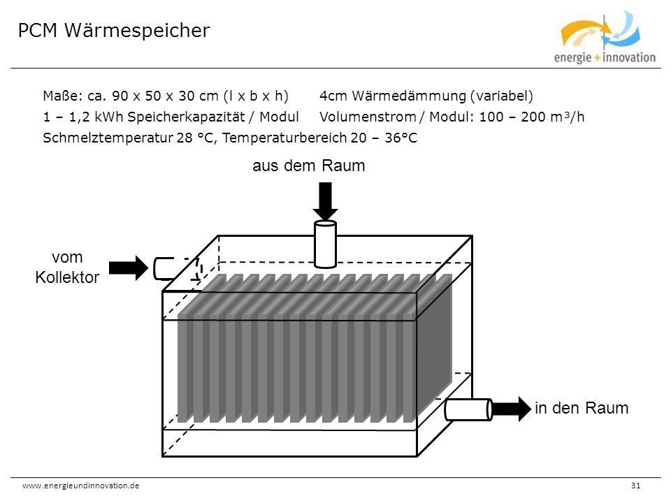 www.energieundinnovation.de31 PCM Wärmespeicher Maße: ca. 90 x 50 x 30 cm (l x b x h)4cm Wärmedämmung (variabel) 1 – 1,2 kWh Speicherkapazität / Modul