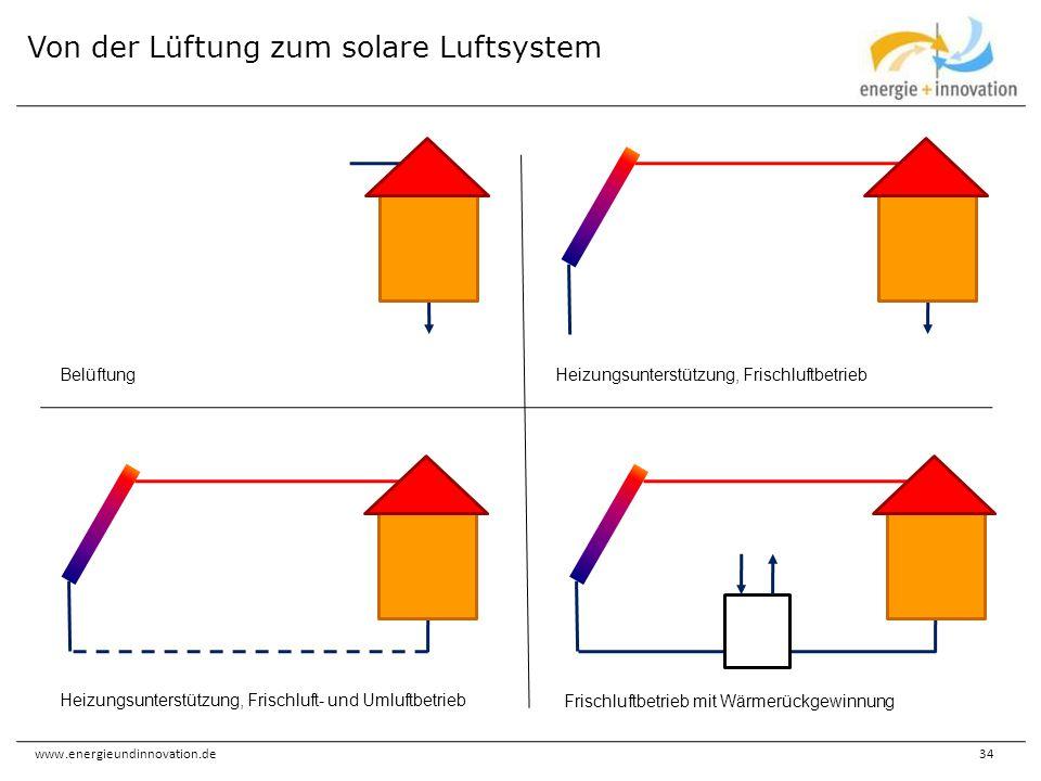 www.energieundinnovation.de34 Von der Lüftung zum solare Luftsystem Belüftung Heizungsunterstützung, Frischluft- und Umluftbetrieb Heizungsunterstützu