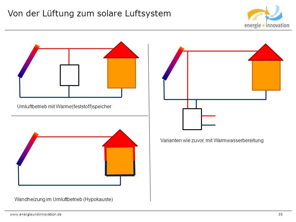 www.energieundinnovation.de35 Von der Lüftung zum solare Luftsystem Umluftbetrieb mit Wärme(feststoff)speicher Varianten wie zuvor, mit Warmwasserbere