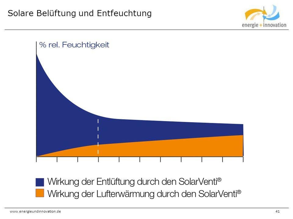 www.energieundinnovation.de41 Solare Belüftung und Entfeuchtung
