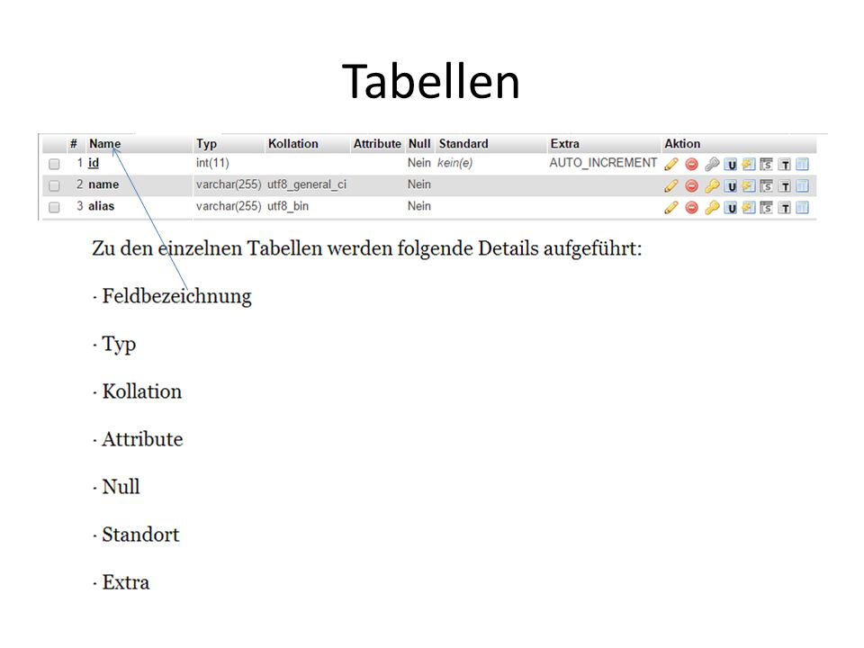 Tabellen