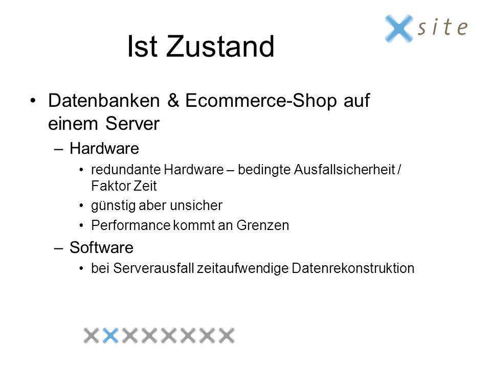 Ist Zustand Datenbanken & Ecommerce-Shop auf einem Server –Hardware redundante Hardware – bedingte Ausfallsicherheit / Faktor Zeit günstig aber unsich